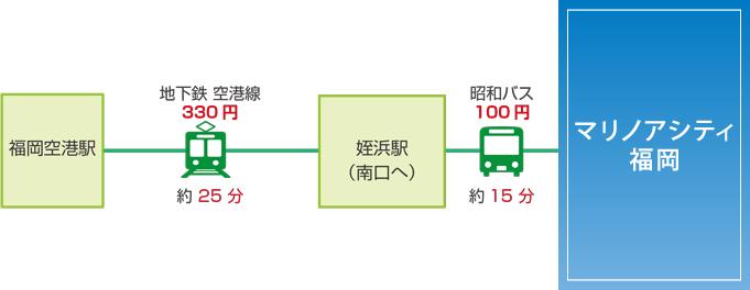 アクセス(福岡空港)