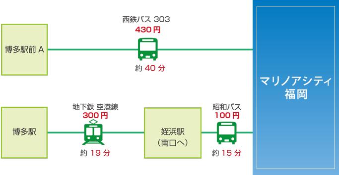 アクセス(博多駅)