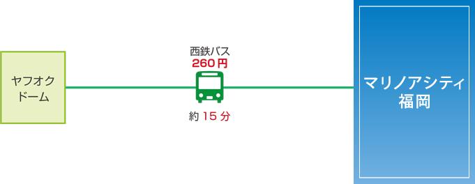 アクセス(ヤフオク)