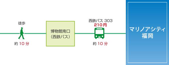 アクセス(福岡タワー)